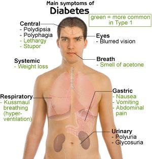 diabet simptome